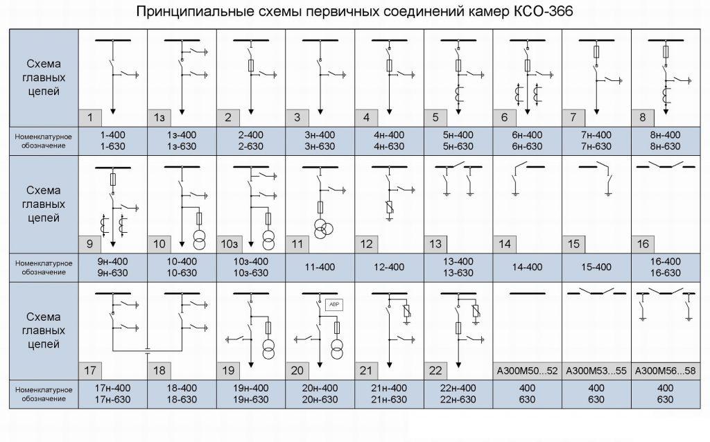 Трансформаторы силовые подстанции трансформаторные схемы Основные характеристики цеховых трансформаторных
